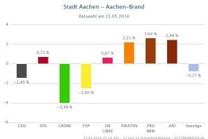Guv_-_Aachen-Brand-1