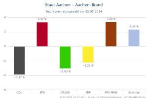 Guv_-_Aachen-Brand-2