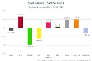 Guv_-_Aachen-Brand